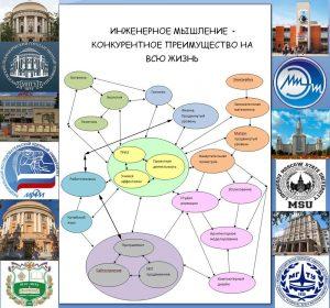 Структура инженерного мышления